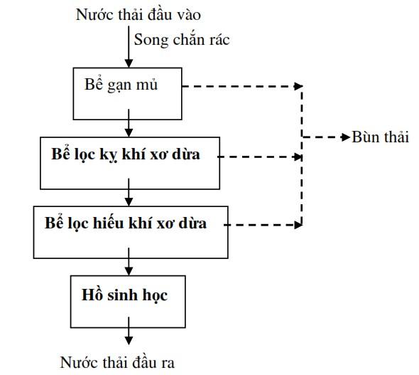 xu-ly-nuoc-thai-che-bien-mu-cao-su