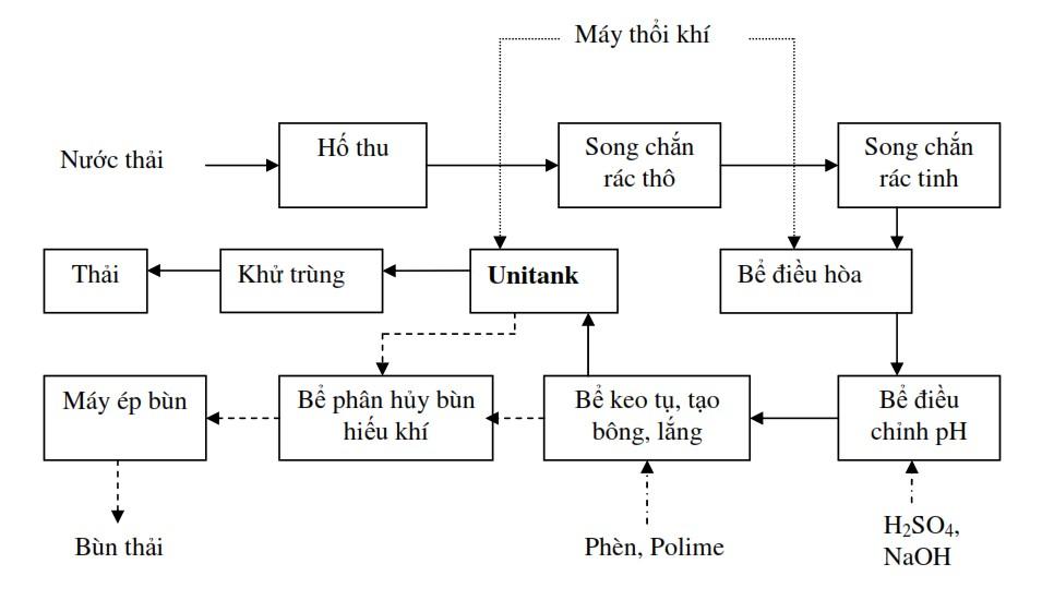 xư-ly-nuoc-thai-khu-cong-nghiep-Linh-Trung-III