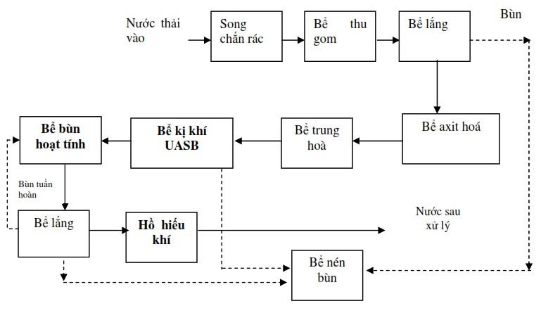xu-ly-nuoc-thai-tinh-bot-mi